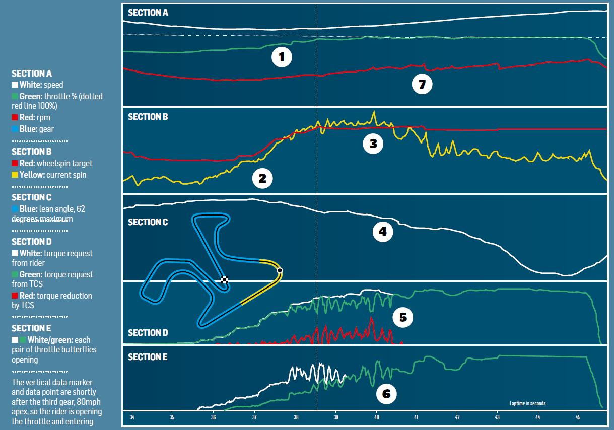 How MotoGP traction control works | Motor Sport Magazine